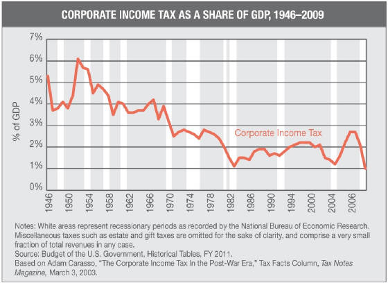 corporate-income-tax-as-a-share-of-gdp.jpg