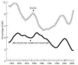 profits-and-private-invest-gdp.jpg