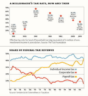 tax-rate-indiv-corp-50-07.jpg