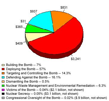 graph-nuclear-weapons-us-costs.jpg