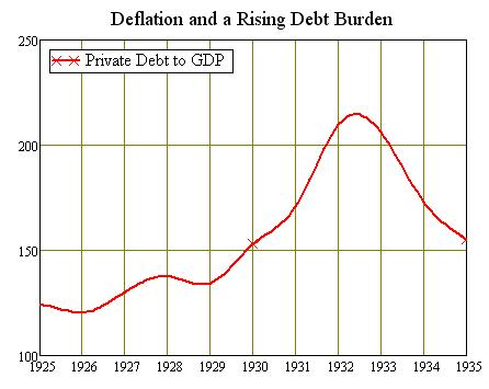 us-private-debt-to-gdp-25-35.jpg