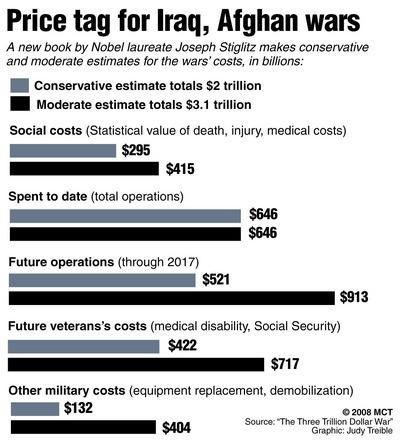 cost of war in iraq